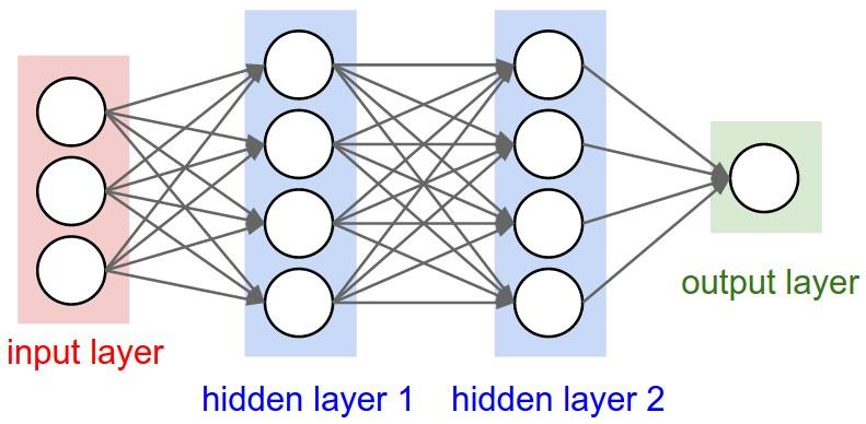 http://cs231n.github.io/convolutional-networks/